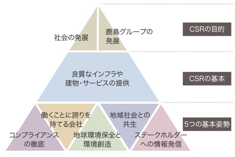 CSR活動指針